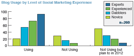 Blog Usage by Level of Social Marketing Experience