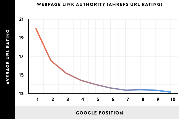 Webpage link authority