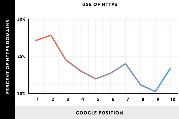 Use of HTTPS
