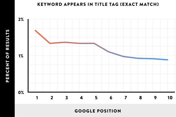 Keyword appears in title tag
